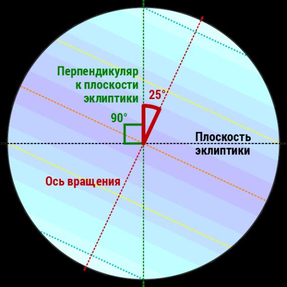 c6i1_Наклон оси