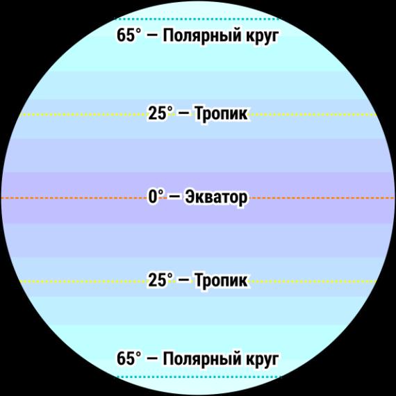 c6i2_Экватор тропик полярный круг