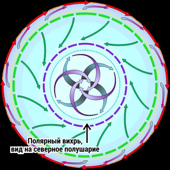 c6i6_Циркуляция атмосферы 2 - сверху